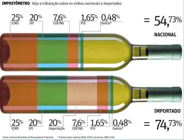 Primeira fotogarfia publicada no artigo Os impostos do vinho